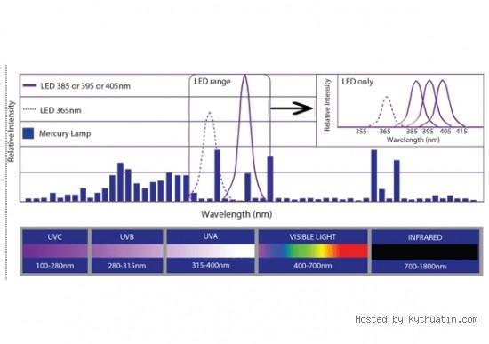 UV LED & UV Mercury Arc lamp (MPMA)
