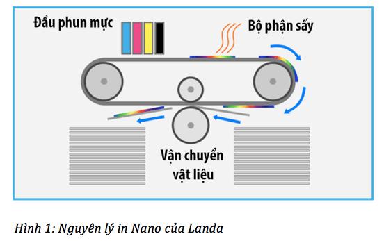 nguyên lý in Nano của Landa