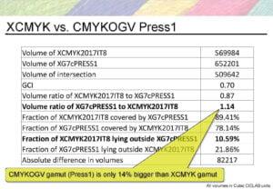 Giá trị so sánh không gian màu XCMYK với Gracol2013